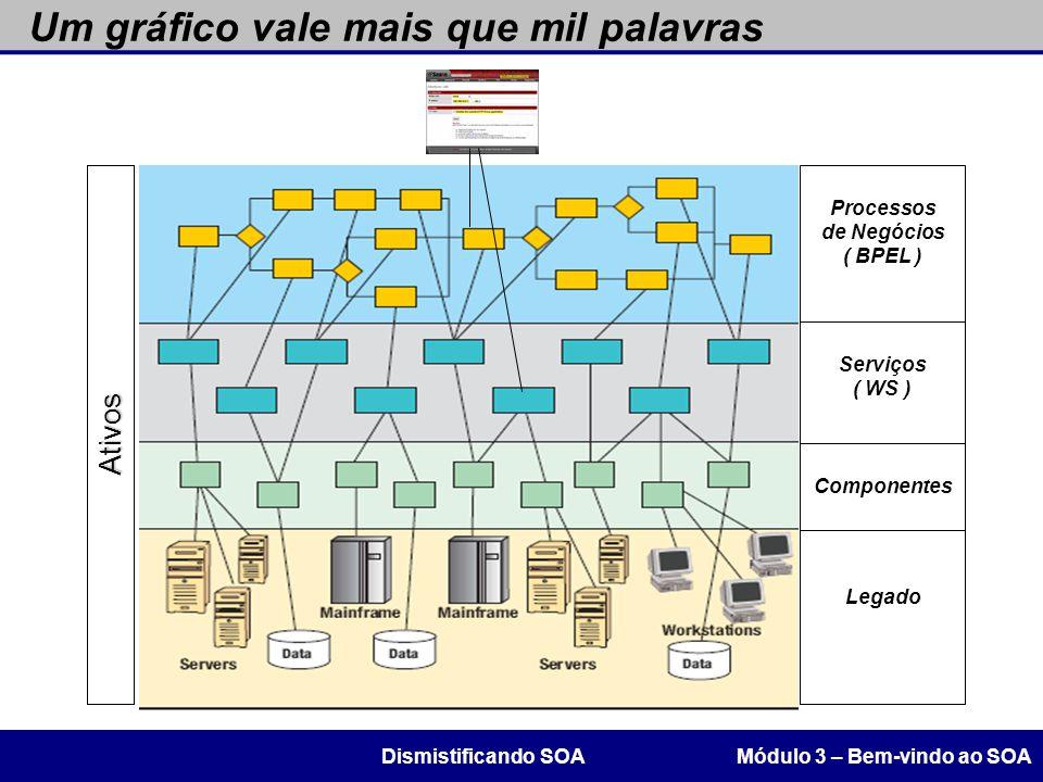 Um gráfico vale mais que mil palavras Módulo 3 – Bem-vindo ao SOADismistificando SOA Processos de Negócios ( BPEL ) Serviços ( WS ) Legado Componentes