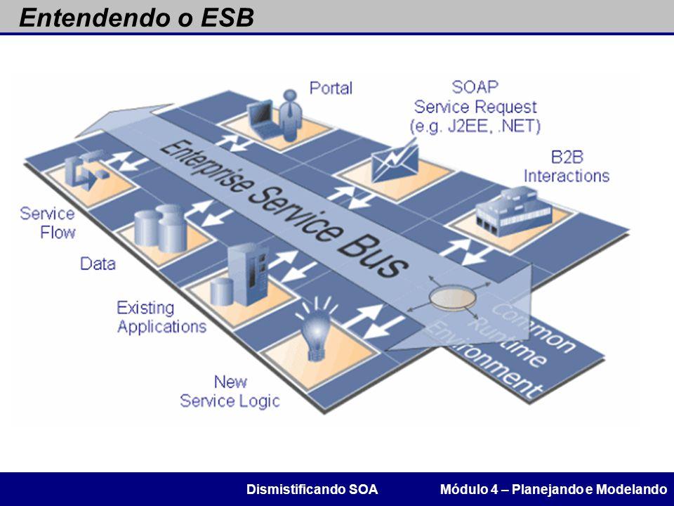 Entendendo o ESB Módulo 4 – Planejando e ModelandoDismistificando SOA
