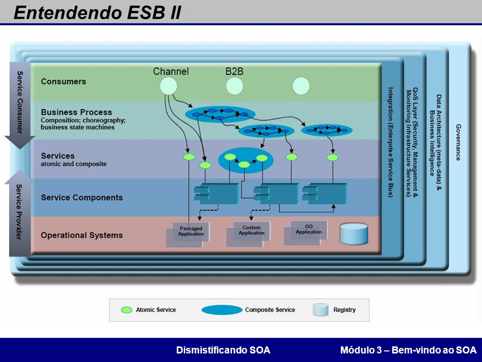 Entendendo ESB II Módulo 3 – Bem-vindo ao SOADismistificando SOA