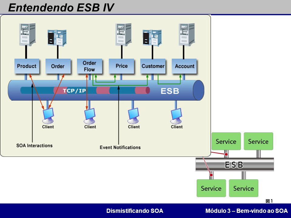 Entendendo ESB IV Módulo 3 – Bem-vindo ao SOADismistificando SOA
