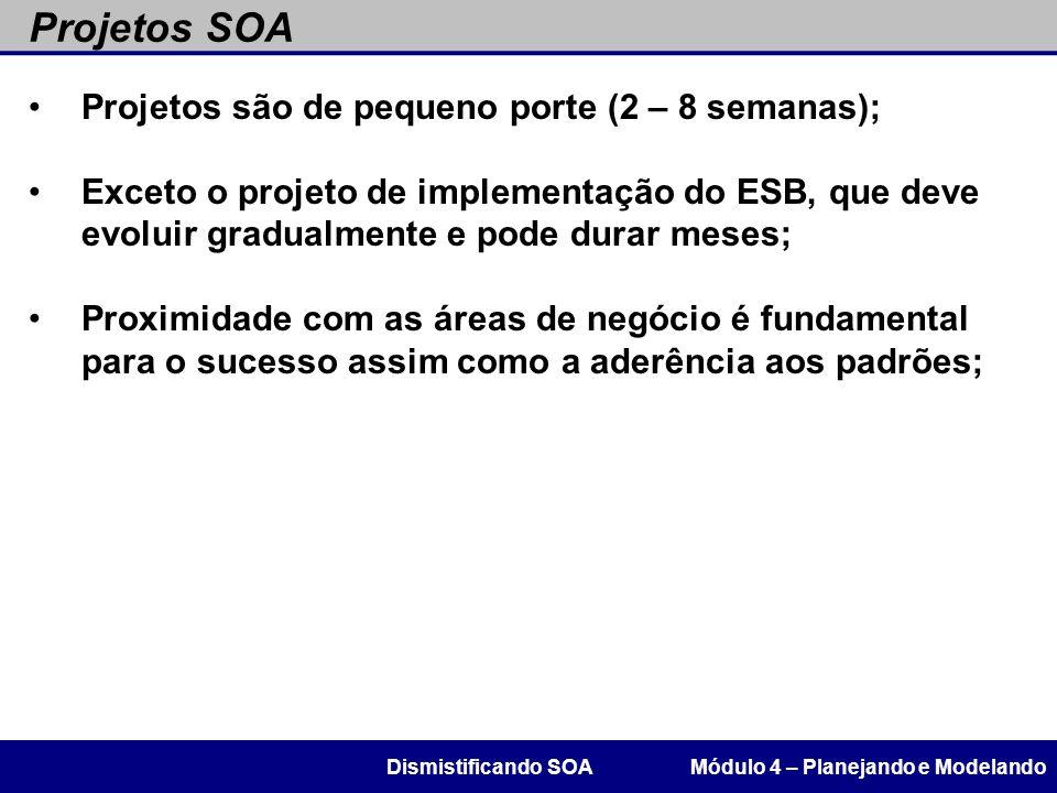 Projetos SOA Módulo 4 – Planejando e ModelandoDismistificando SOA Projetos são de pequeno porte (2 – 8 semanas); Exceto o projeto de implementação do