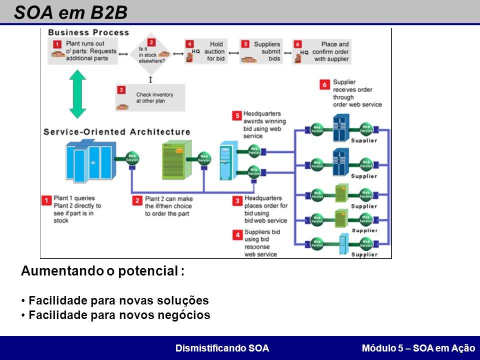 SOA em B2B Módulo 5 – SOA em AçãoDismistificando SOA Aumentando o potencial : Facilidade para novas soluções Facilidade para novos negócios