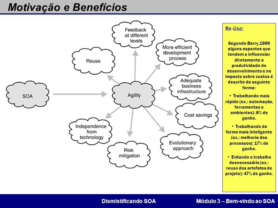 Motivação e Benefícios Módulo 3 – Bem-vindo ao SOADismistificando SOA Re-Uso: Segundo Barry,1999 alguns aspectos que tendem a influenciar diretamente