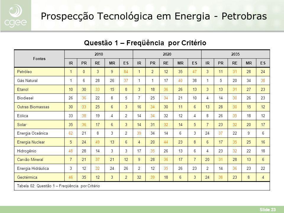 Slide 23 Prospecção Tecnológica em Energia - Petrobras Fontes 201020202035 IRPRREMRESIRPRREMRESIRPRREMRES Petróleo10398412123547311312824 Gás Natural162826371117403815203438 Etanol1030331583183626133 312723 Biodiesel26362285725342110414302623 Outras Biomassas303325631634301161328301512 Eólica33381942143432124826351812 Solar35361763143132145723322017 Energia Oceânica62218323934146324372296 Energia Nuclear5244913642044238617352516 Hidrogênio48281433173526136423322218 Carvão Mineral72137211292836177203128136 Energia Hidráulica312322426212352623214362322 Geotérmica463512323239186324382384 Tabela 02: Questão 1 – Freqüência por Critério Questão 1 – Freqüência por Critério