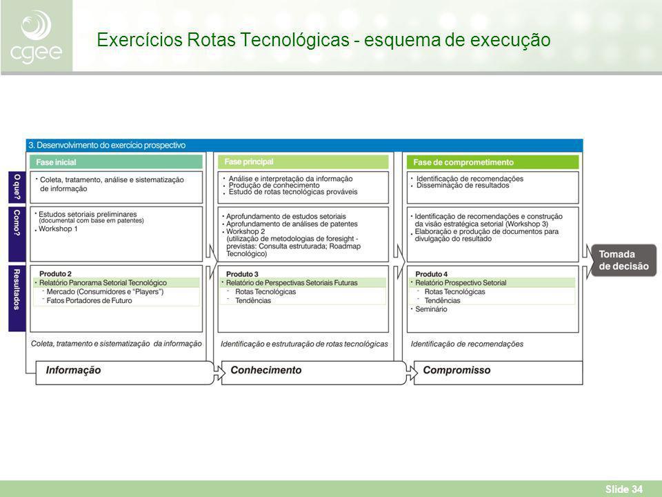 Slide 34 Exercícios Rotas Tecnológicas - esquema de execução