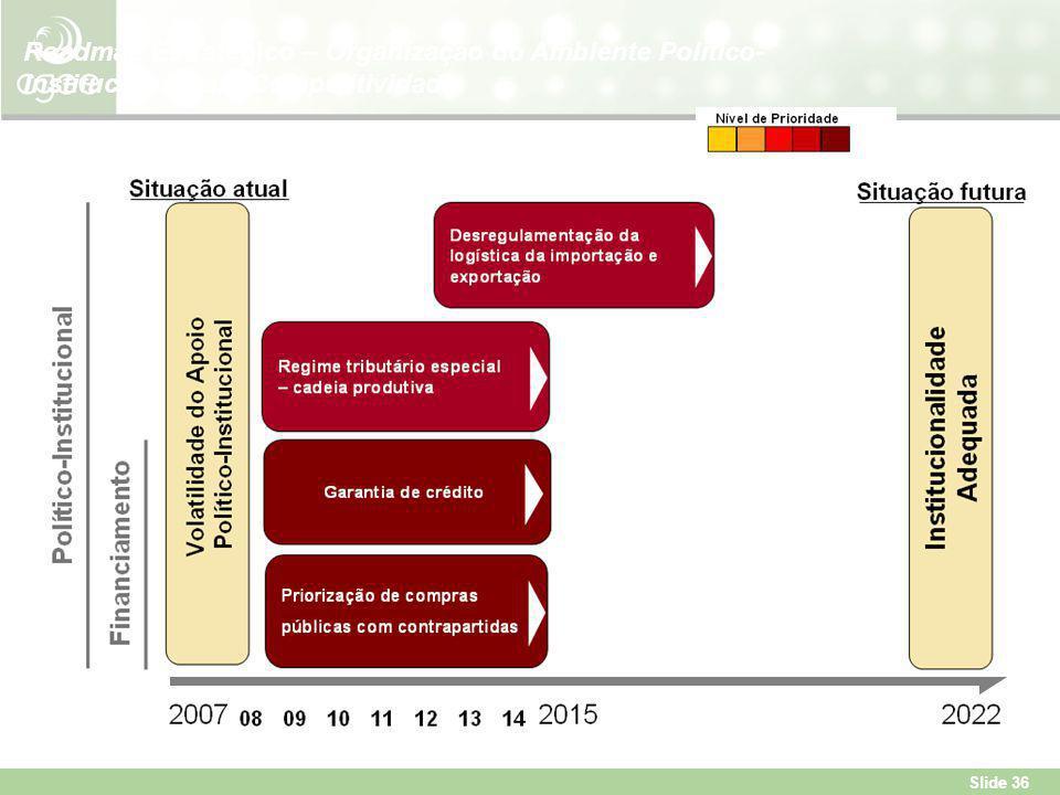 Slide 36 Roadmap Estratégico – Organização do Ambiente Político- Institucional para Competitividade
