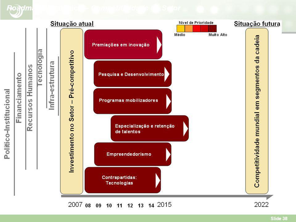 Slide 38 Roadmap Estratégico – Competitividade do Setor