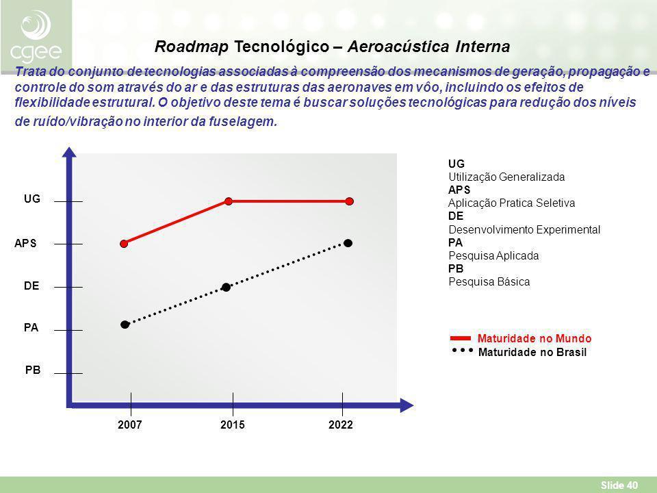 Slide 40 PA APS PB DE UG 202220152007 UG Utilização Generalizada APS Aplicação Pratica Seletiva DE Desenvolvimento Experimental PA Pesquisa Aplicada PB Pesquisa Básica Maturidade no Mundo Maturidade no Brasil Roadmap Tecnológico – Aeroacústica Interna Trata do conjunto de tecnologias associadas à compreensão dos mecanismos de geração, propagação e controle do som através do ar e das estruturas das aeronaves em vôo, incluindo os efeitos de flexibilidade estrutural.