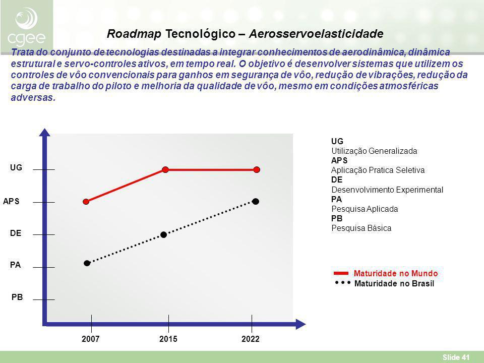 Slide 41 Roadmap Tecnológico – Aerosservoelasticidade Trata do conjunto de tecnologias destinadas a integrar conhecimentos de aerodinâmica, dinâmica estrutural e servo-controles ativos, em tempo real.