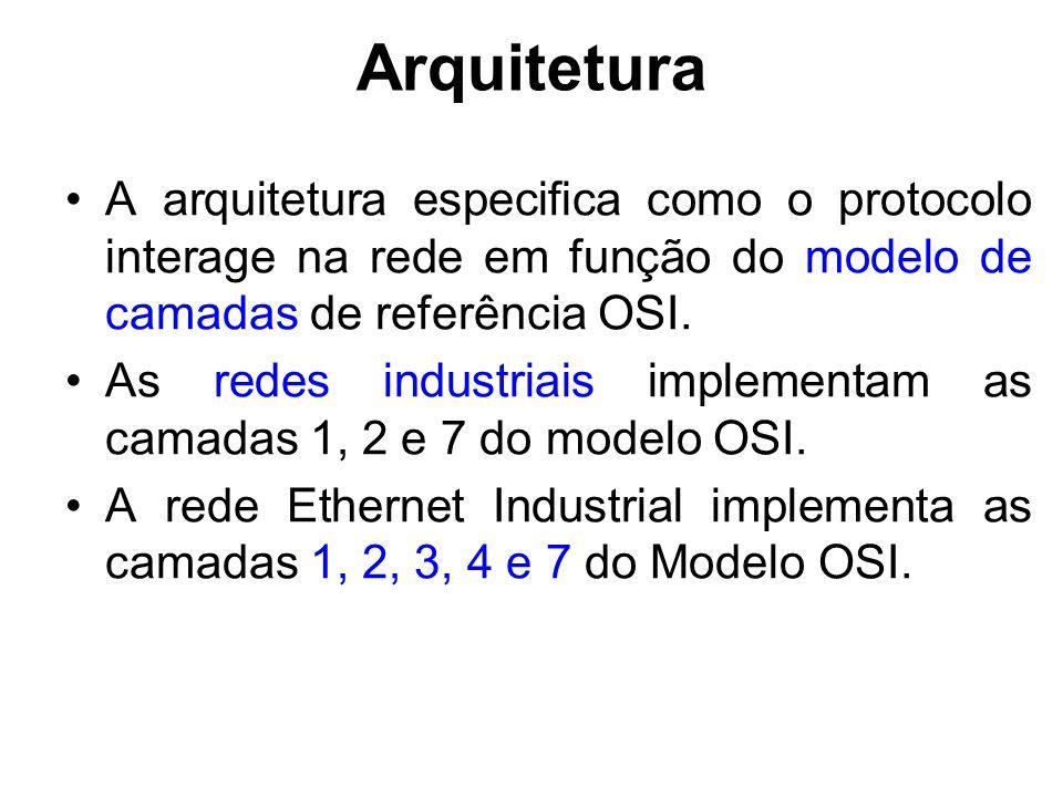 Arquitetura A arquitetura especifica como o protocolo interage na rede em função do modelo de camadas de referência OSI. As redes industriais implemen