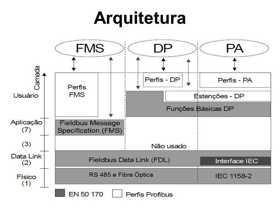 O Profibus-DP utiliza os níveis 1 e 2, e uma interface de aplicação, que assegura transmissão de dados rápida e eficiente.