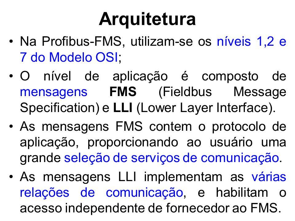 Arquitetura Na Profibus-FMS, utilizam-se os níveis 1,2 e 7 do Modelo OSI; O nível de aplicação é composto de mensagens FMS (Fieldbus Message Specifica