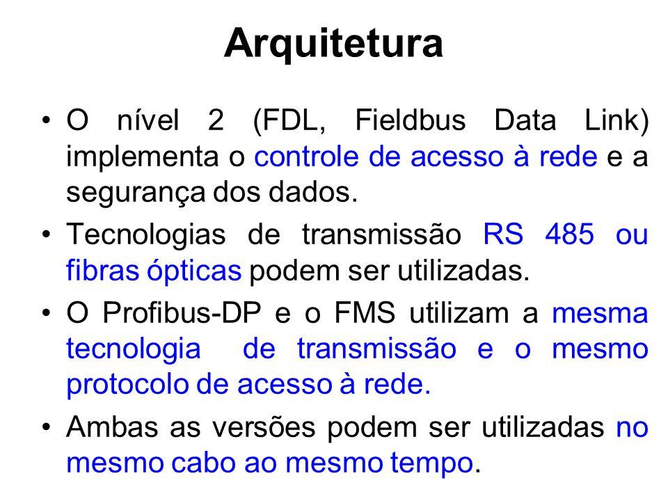 Arquitetura O nível 2 (FDL, Fieldbus Data Link) implementa o controle de acesso à rede e a segurança dos dados. Tecnologias de transmissão RS 485 ou f