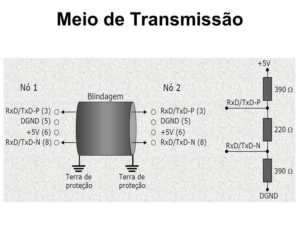 Meio de Transmissão