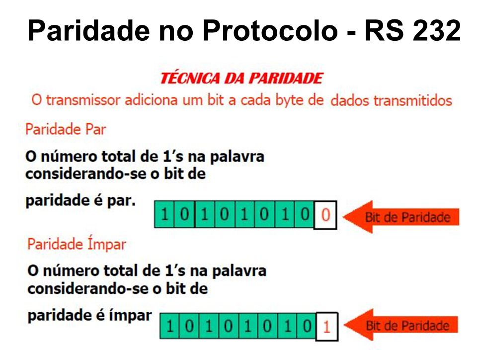 Paridade no Protocolo - RS 232