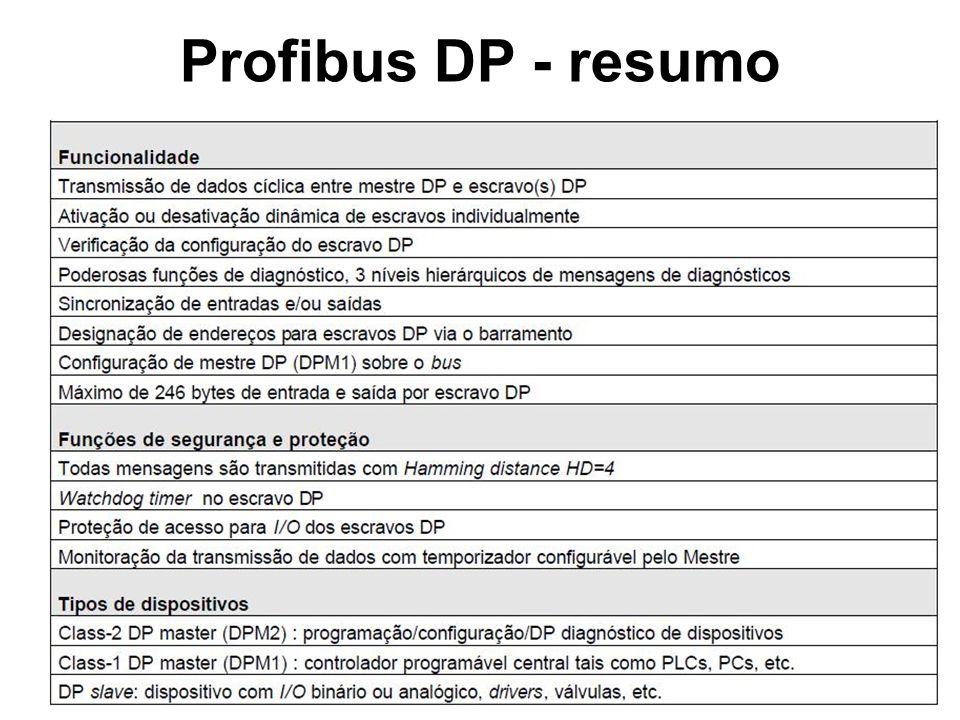 Profibus DP – versões do protocolo
