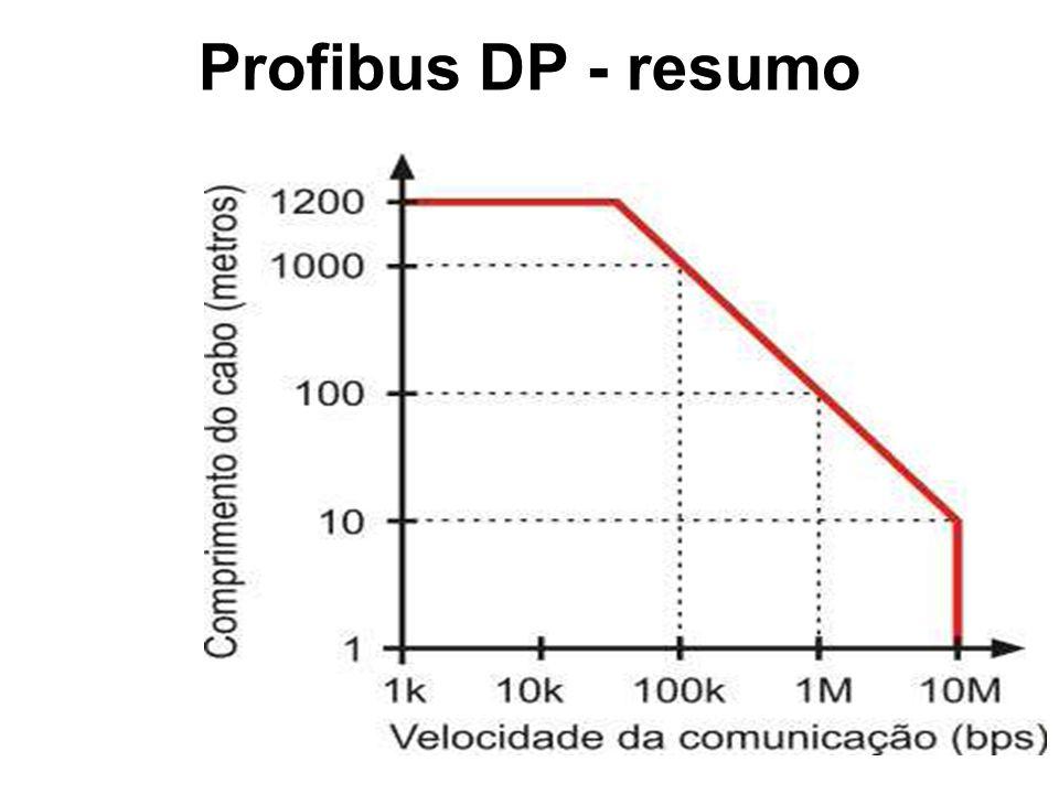 Protocolo Profibus DP A transmissão de dados entre o DPM1 e os escravos DP associados a ele é executado sempre na mesma ordem, que repete-se.