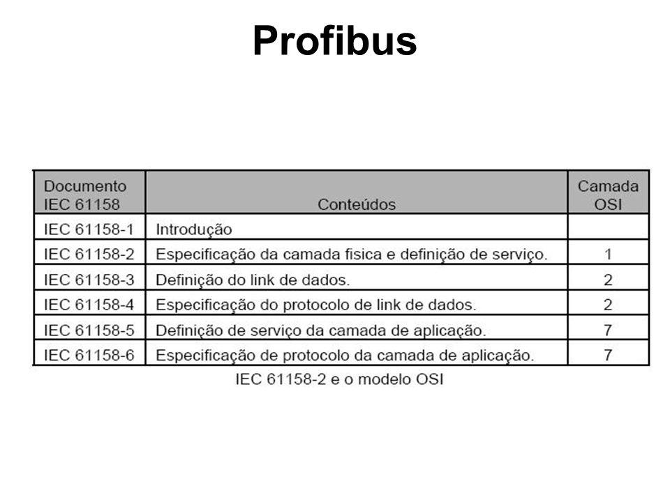 Características Gerais Profibus é uma rede multimestres.