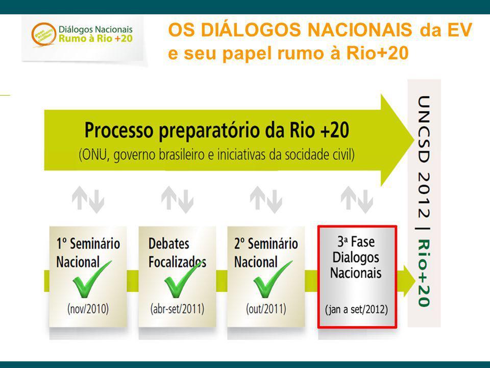 OS DIÁLOGOS NACIONAIS da EV e seu papel rumo à Rio+20