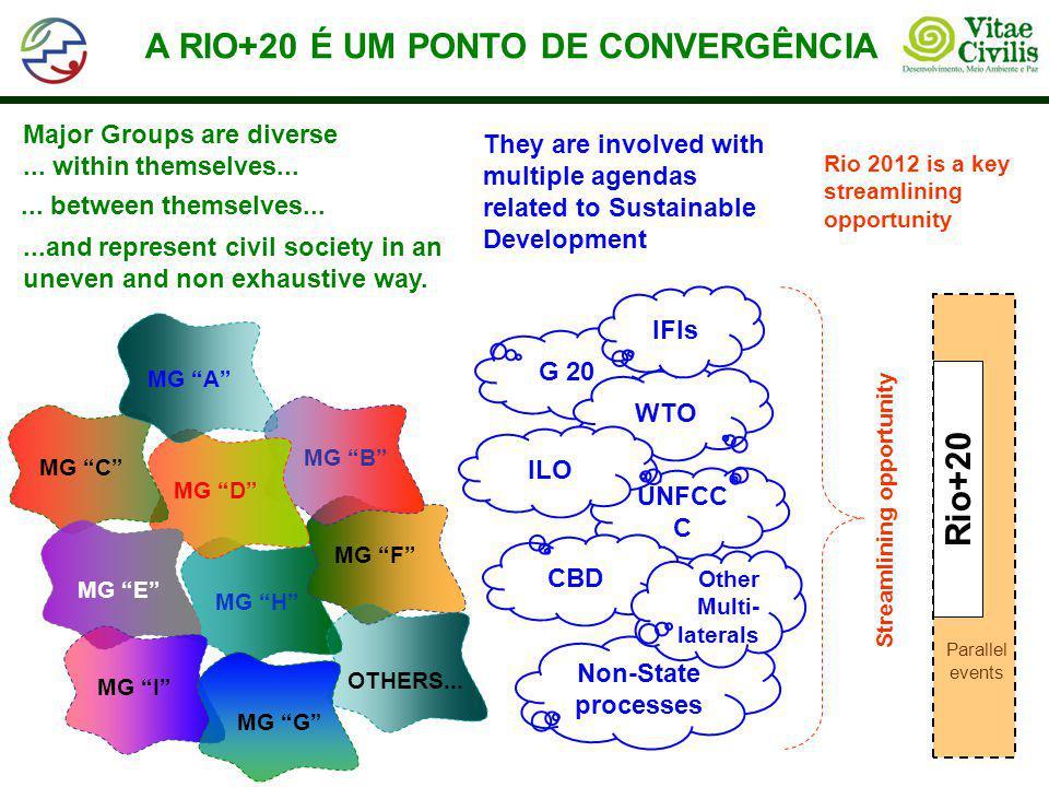 """A RIO+20 É UM PONTO DE CONVERGÊNCIA MG """"H"""" MG """"F"""" MG """"B"""" MG """"D"""" MG """"C"""" MG """"E"""" OTHERS... MG """"A"""" MG """"I"""" MG """"G"""" Major Groups are diverse... within themse"""