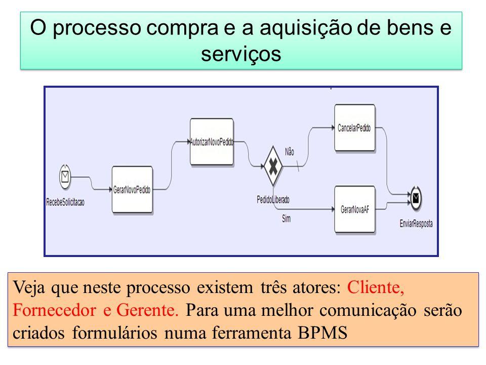 O processo compra e a aquisição de bens e serviços Veja que neste processo existem três atores: Cliente, Fornecedor e Gerente.