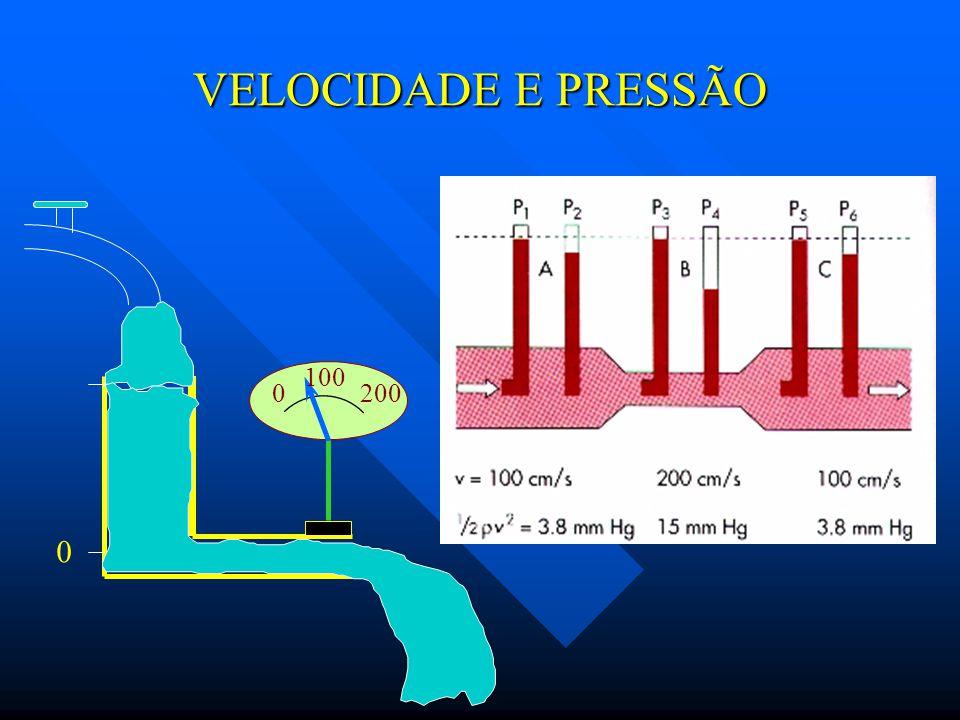 ENERGIA DE UM FLUÍDO ESTÁTICO VS EM MOVIMENTO ENERGIA TOTAL= POTENTIAL + CINÉTICA ET = EP + EC FLUÍDO EM REPOUSO (HIDROSTÁTICA ) FLUÍDO EM MOVIMENTO (