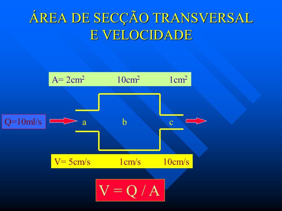 VELOCIDADE E PRESSÃO 0 0 100 200