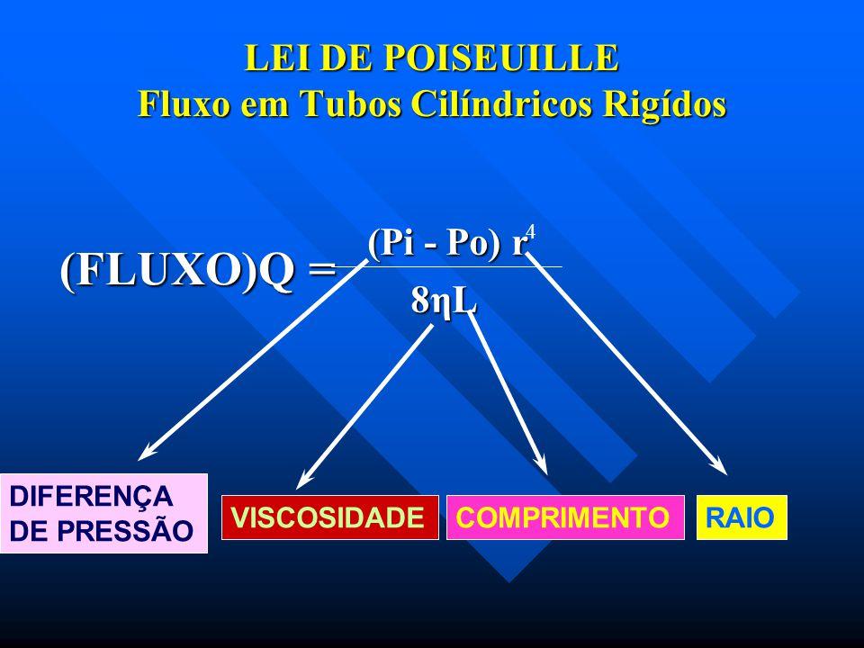 ÁREA DE SECÇÃO TRANSVERSAL E VELOCIDADE Q=10ml/s A= 2cm 2 10cm 2 1cm 2 V= 5cm/s 1cm/s 10cm/s V = Q / A abc