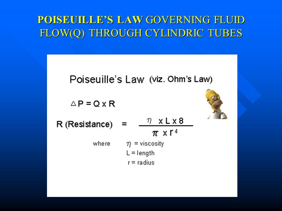 LEI DE POISEUILLE Fluxo em Tubos Cilíndricos Rigídos (FLUXO)Q = (Pi - Po) r DIFERENÇA DE PRESSÃO RAIO 8ηL8ηL8ηL8ηL VISCOSIDADE 4 COMPRIMENTO