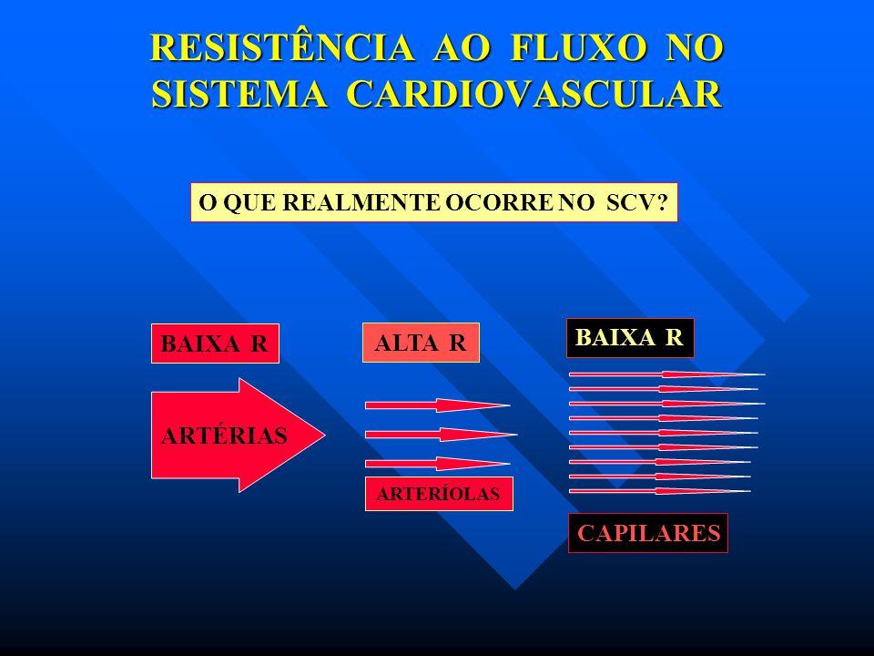 RESISTÊNCIA AO FLUXO NO SISTEMA CARDIOVASCULAR CONCEITOS BÁSICOS Rt = R1 + R2 + R3…………. RESISTÊNCIAS EM SÉRIE 1/Rt = 1/R1 + 1/R2 + 1/R3…. RESISTÊNCIAS