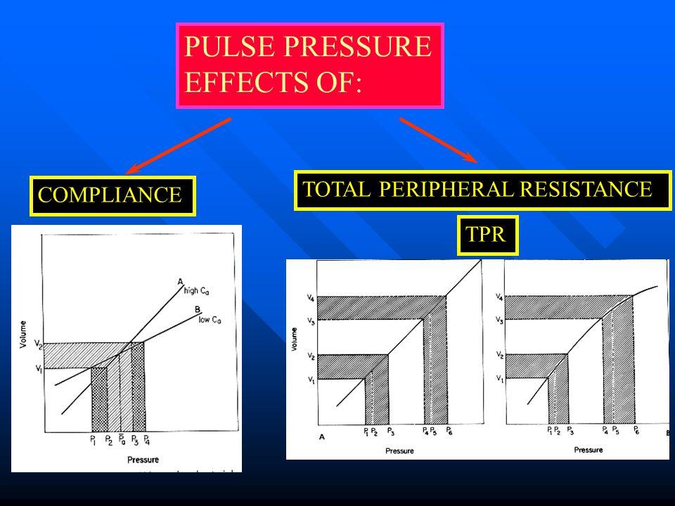 PULSE PRESSURE STROKE VOLUMECOMPLIANCE V4V4 VBVB V3V3 V2V2 VAVA V1V1 P1P1 PAPA P2P2 P3P3P3P3 PBPB P4P4 VOLUME PRESSURE