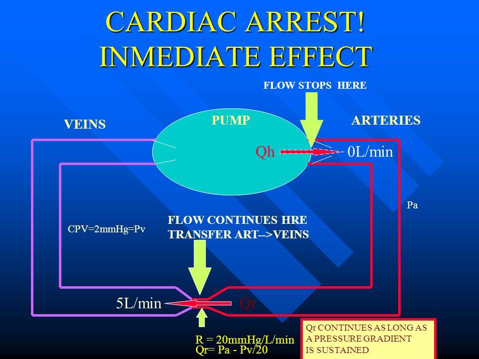 HEART - BLOOD VESSELS COUPLING PUMPARTERIES VEINS Qh5L/min Qr5L/min PERIPHERAL R= Pa - Pv / Qr R = 20mmHg/L/min MPA=102mmHg CPV=2mmHg=Pv COMPLIANCES C