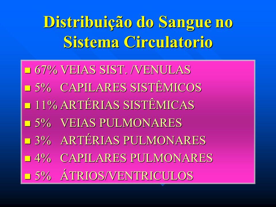 Distribuição do Sangue no Sistema Circulatorio n 67% VEIAS SIST.