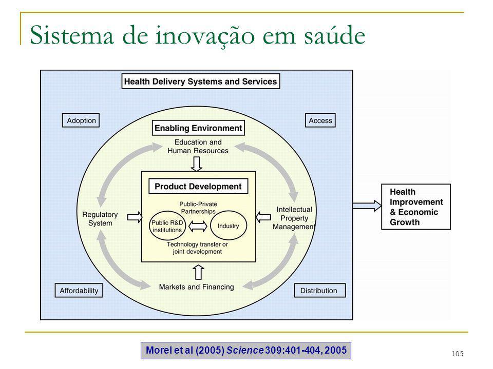 105 Sistema de inovação em saúde Morel et al (2005) Science 309:401-404, 2005