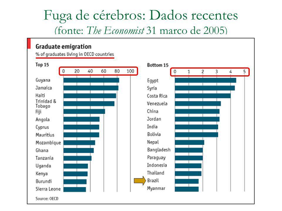 Fuga de cérebros: Dados recentes (fonte: The Economist 31 março de 2005)
