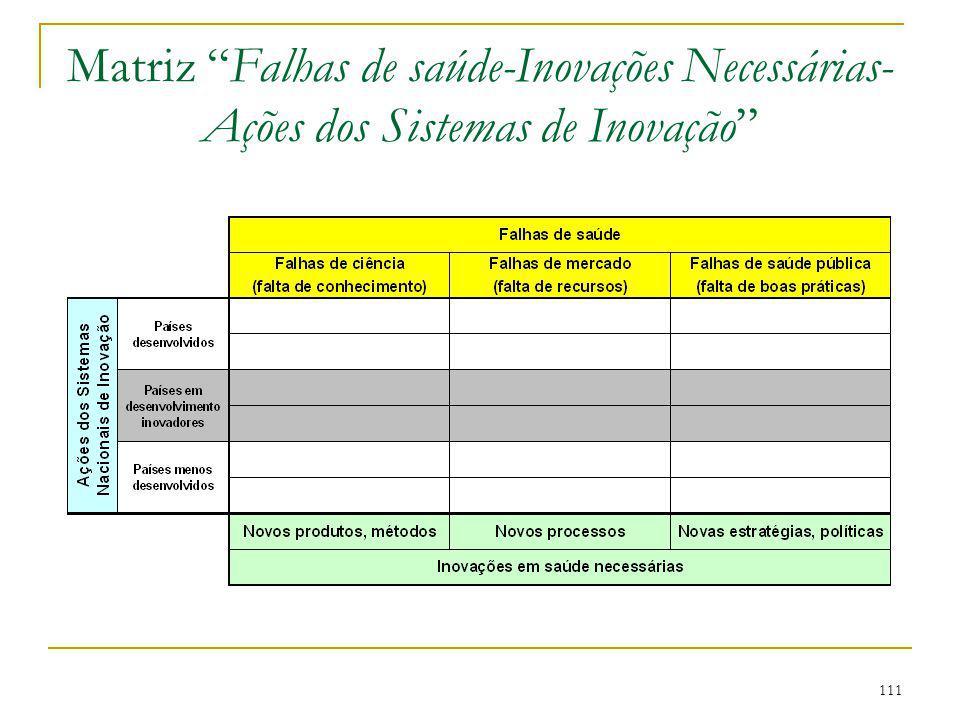 """111 Matriz """"Falhas de saúde-Inovações Necessárias- Ações dos Sistemas de Inovação"""""""
