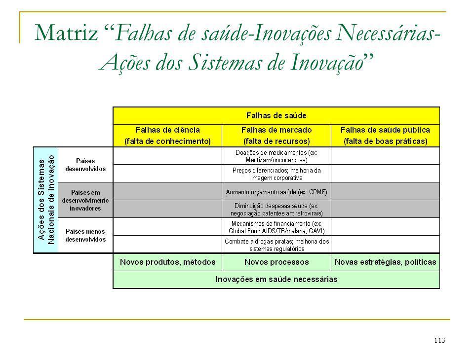 """113 Matriz """"Falhas de saúde-Inovações Necessárias- Ações dos Sistemas de Inovação"""""""