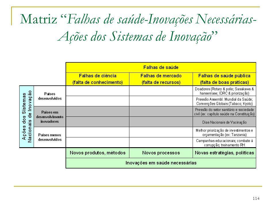 """114 Matriz """"Falhas de saúde-Inovações Necessárias- Ações dos Sistemas de Inovação"""""""