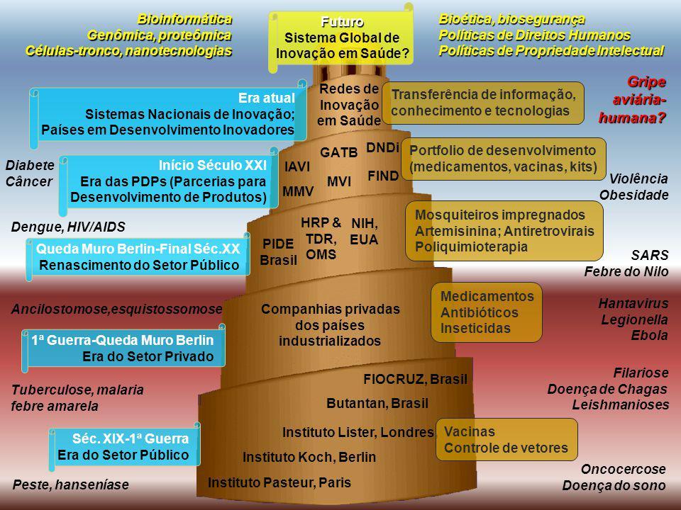 Instituto Pasteur, Paris Instituto Koch, Berlin Instituto Lister, Londres, FIOCRUZ, Brasil Butantan, Brasil Peste, hanseníase Oncocercose Doença do so