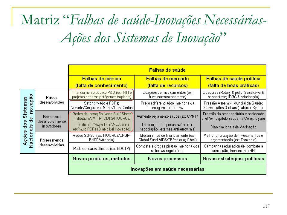 """117 Matriz """"Falhas de saúde-Inovações Necessárias- Ações dos Sistemas de Inovação"""""""