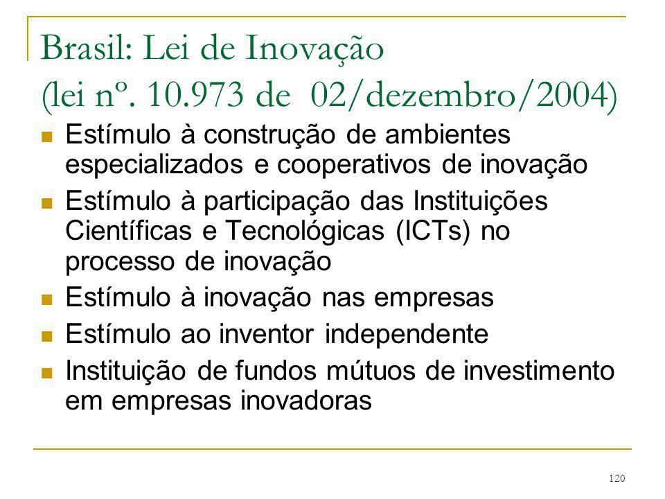 120 Brasil: Lei de Inovação (lei nº. 10.973 de 02/dezembro/2004) Estímulo à construção de ambientes especializados e cooperativos de inovação Estímulo