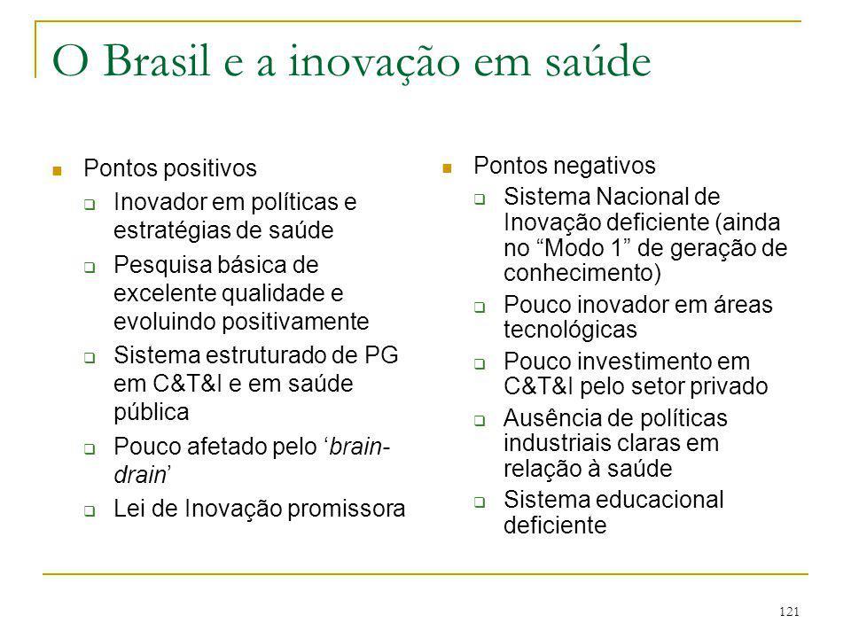 121 O Brasil e a inovação em saúde Pontos positivos  Inovador em políticas e estratégias de saúde  Pesquisa básica de excelente qualidade e evoluind