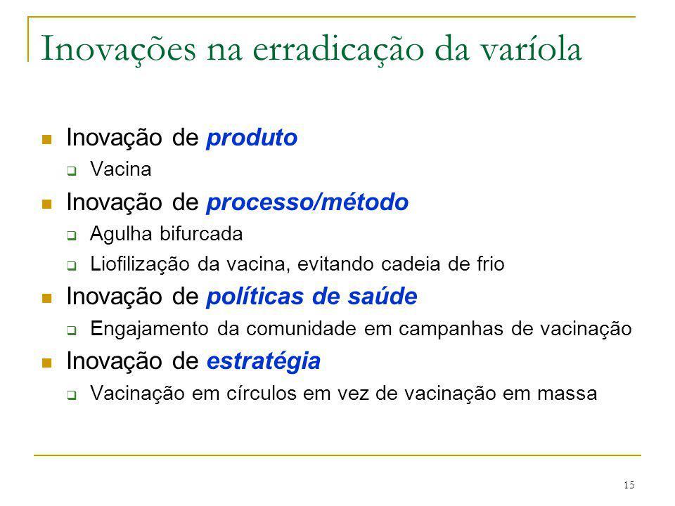 15 Inovações na erradicação da varíola Inovação de produto  Vacina Inovação de processo/método  Agulha bifurcada  Liofilização da vacina, evitando
