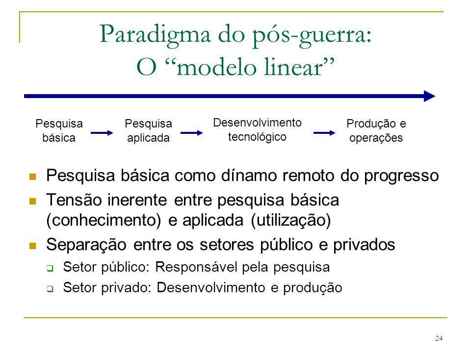 """24 Paradigma do pós-guerra: O """"modelo linear"""" Pesquisa básica como dínamo remoto do progresso Tensão inerente entre pesquisa básica (conhecimento) e a"""