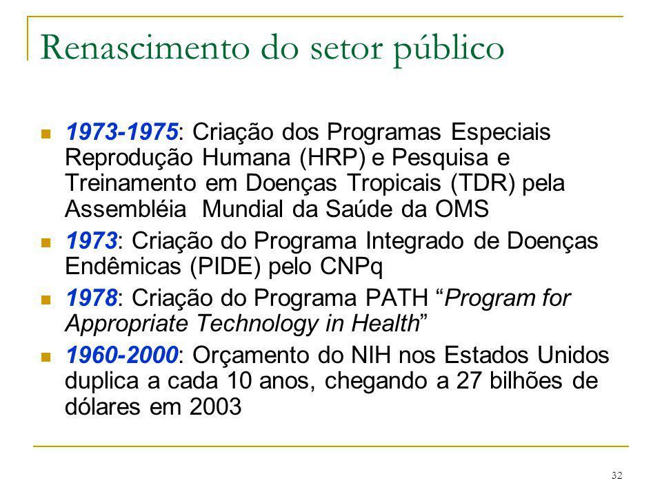 32 Renascimento do setor público 1973-1975: Criação dos Programas Especiais Reprodução Humana (HRP) e Pesquisa e Treinamento em Doenças Tropicais (TDR