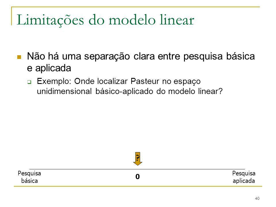 40 Limitações do modelo linear Não há uma separação clara entre pesquisa básica e aplicada  Exemplo: Onde localizar Pasteur no espaço unidimensional