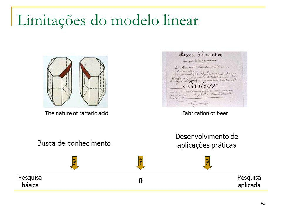 41 Limitações do modelo linear .0 The nature of tartaric acidFabrication of beer ?.