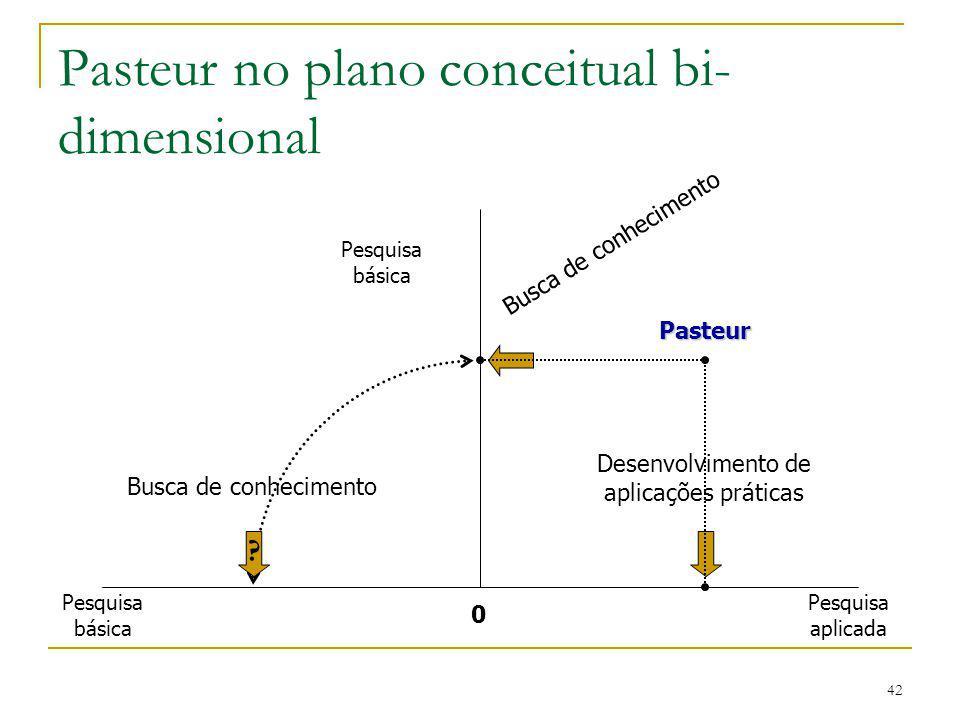 42 Pasteur no plano conceitual bi- dimensional Pasteur 0 Pesquisa básica Desenvolvimento de aplicações práticas ? Busca de conhecimento Pesquisa aplic