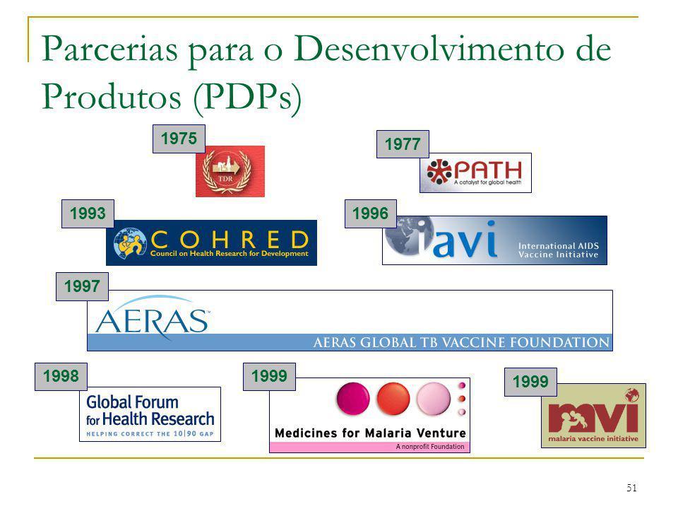 51 Parcerias para o Desenvolvimento de Produtos (PDPs) 19991996199819991997197719751993