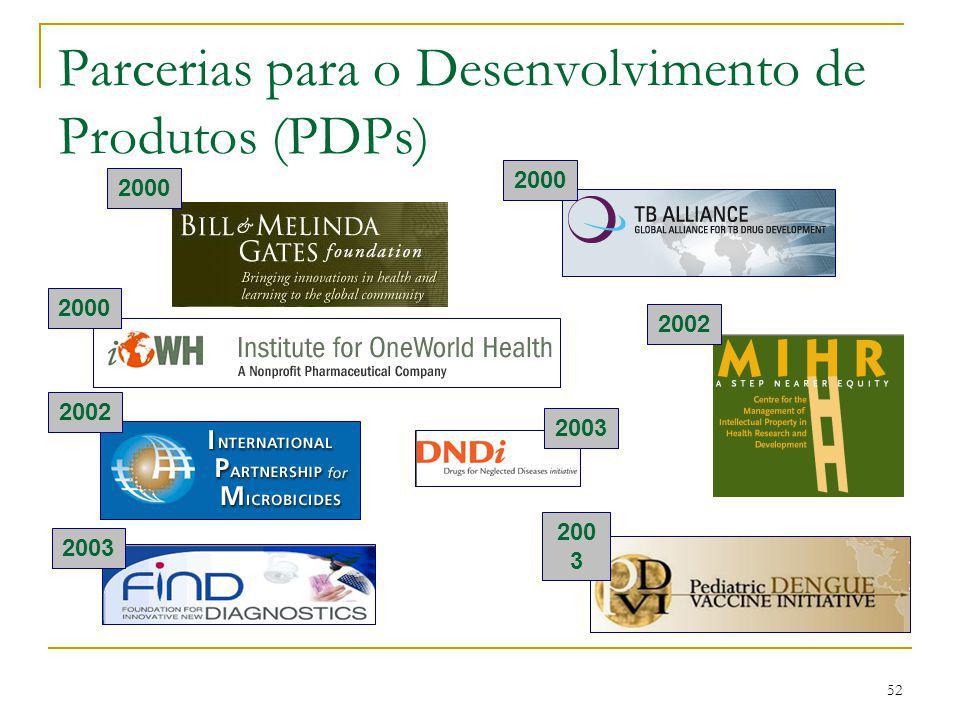 52 Parcerias para o Desenvolvimento de Produtos (PDPs) 20022003 2000 20022000200 3